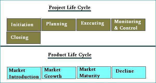 Project-and-product-life-cycle1