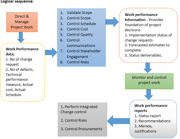 Work Performance data