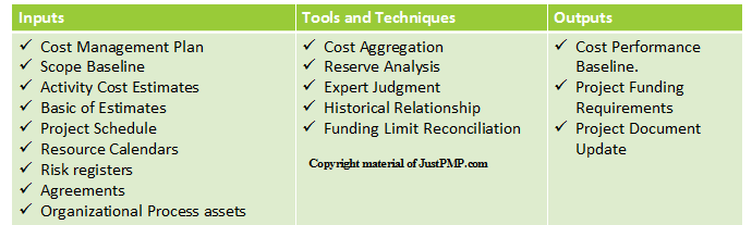 Project Cost Management – JustAcademy
