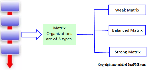 Matrix org