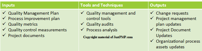 Perform Quality Assurance