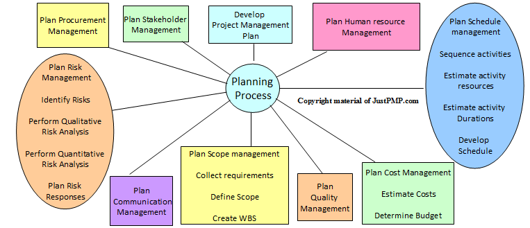 Planning process group