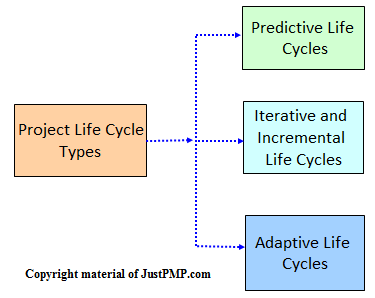 Project life cycle-1