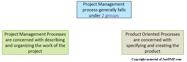Project management processes-1