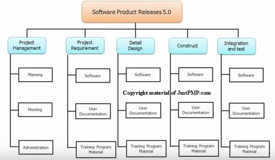 Software product release