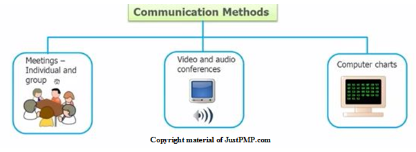 Communications models and methods